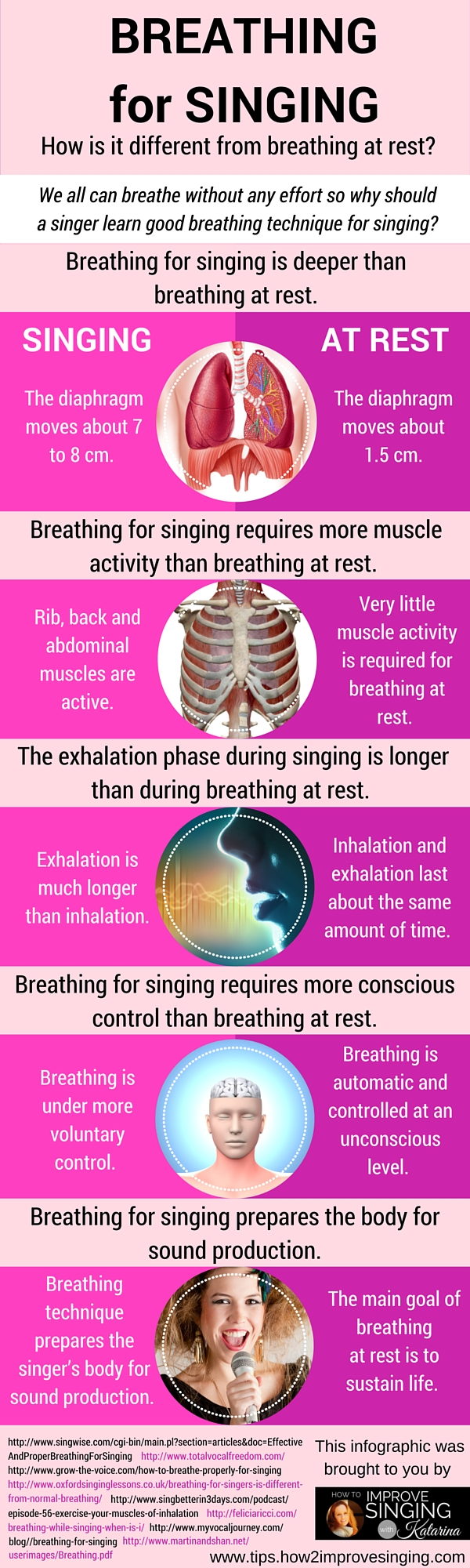 breathing for singing how is it different infographic