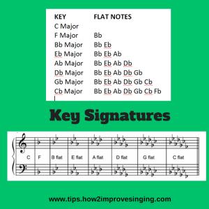 Key signatures-flats