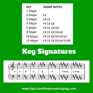 Key signatures-sharps