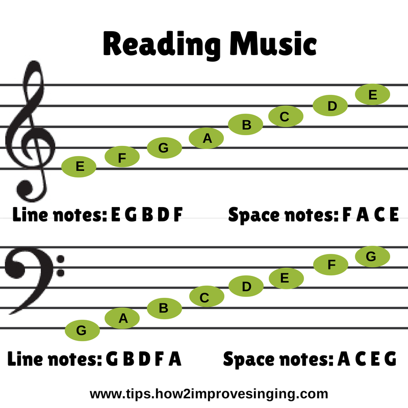 reading music | How 2 Improve Singing