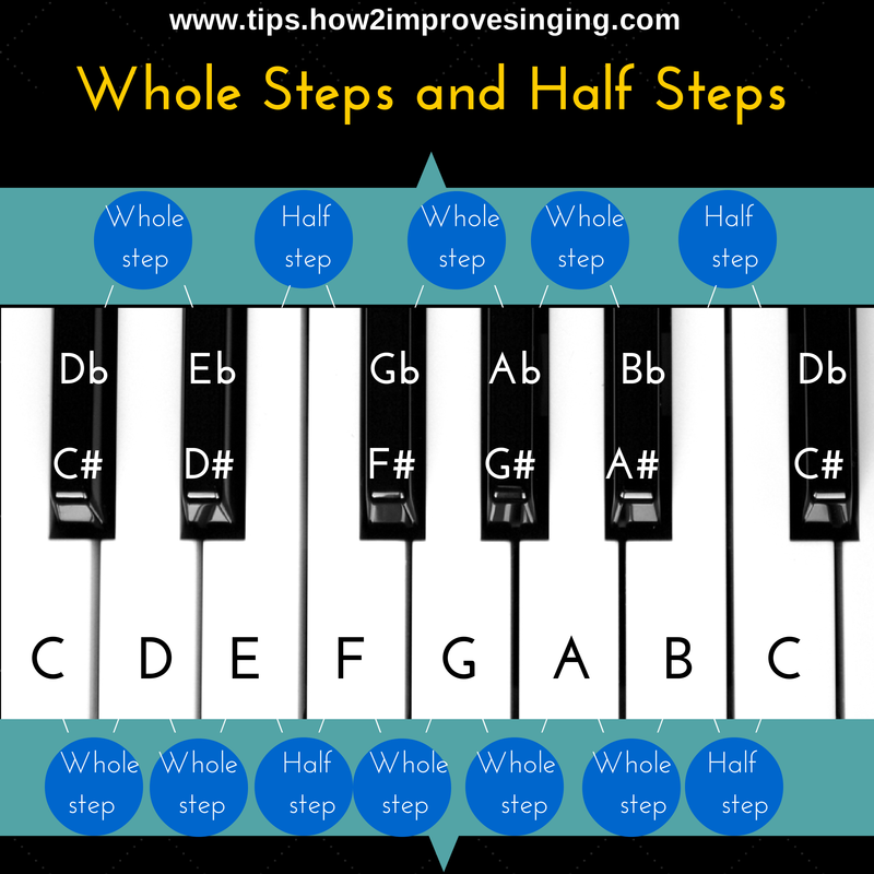 Image Result For Music Theory For Singers